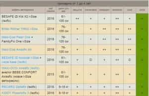 Автокресло recaro optiafix: обзор характеристик и цен, 8 плюсов, результаты краш-теста