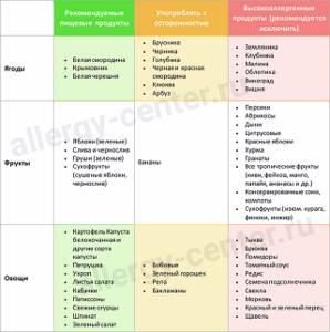 Диета при аллергии у ребенка: правила питания, перечень продуктов, однодневное меню