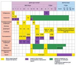 Прививка против кори, краснухи, паротита: 2 вида реакций на вакцину