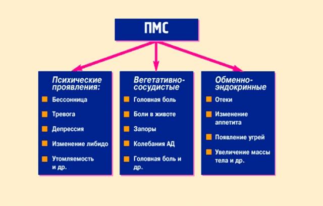 Признаки ПМС и способы борьбы с ним